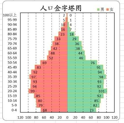 人口金字塔做法